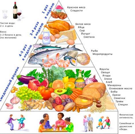 Нестарение - средиземноморская диета