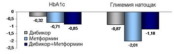 Как влияют Препарат Метформина и дибикор на углеводный обмен после курса терапии. HbA1c%, гликемия, мкмоль/л
