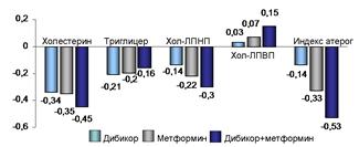 Изменение липидного обмена при терапии Дибикором , метформином и их сочетанием
