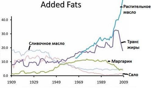 Почему вред свиного сала — это ошибка? Эпидемия заболеваний сердца началась примерно в 1930 году, а эпидемия ожирения - в 1980 году. С 1990 годов стал распространяться диабет 2-го типа.