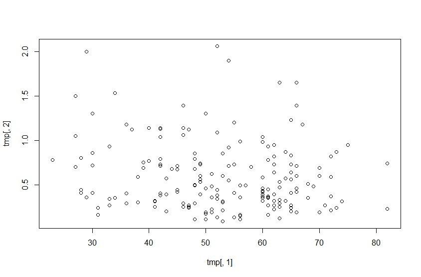 Активность теломеразы с возрастом почти не меняется