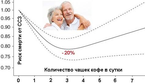 Постоянное употребление 2-3 чашек кофе в сутки снижает смертность от сердечно-сосудистых заболеваний у людей
